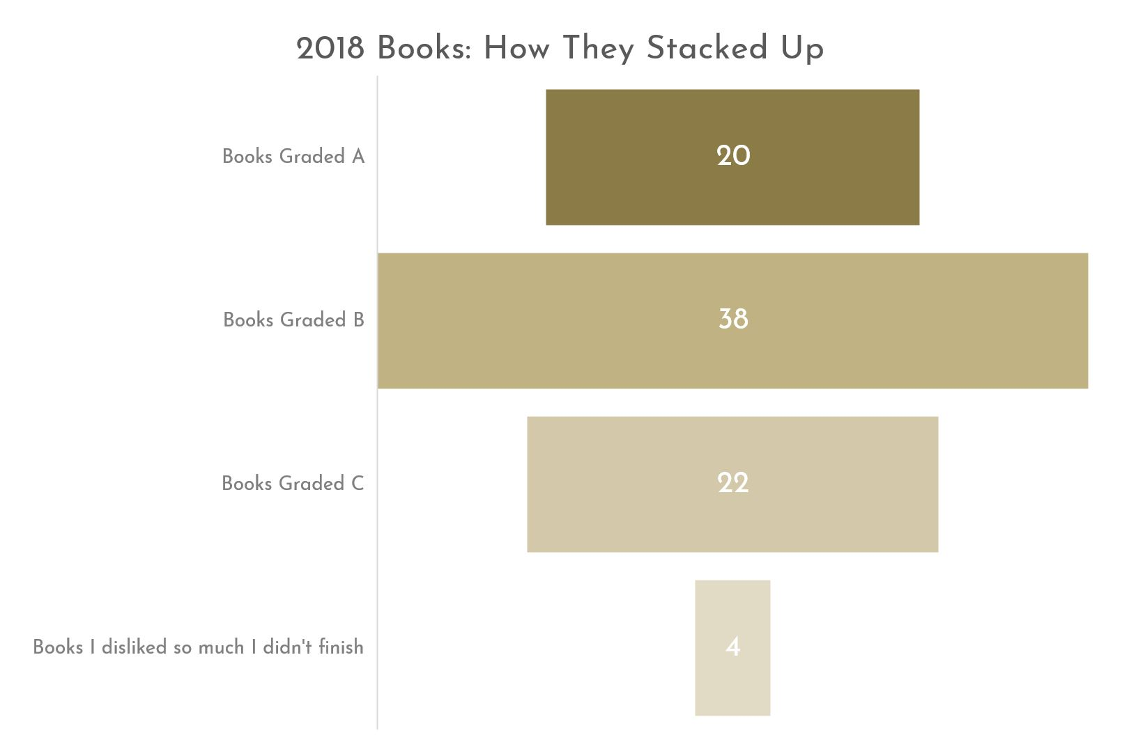 What I Read 2018 Graph 1