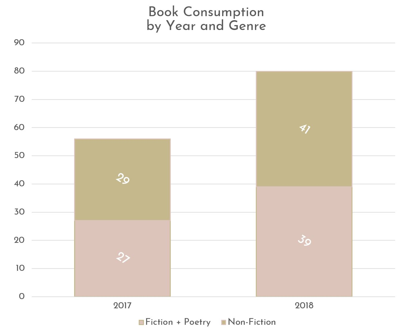 What I Read 2018 Graph 2