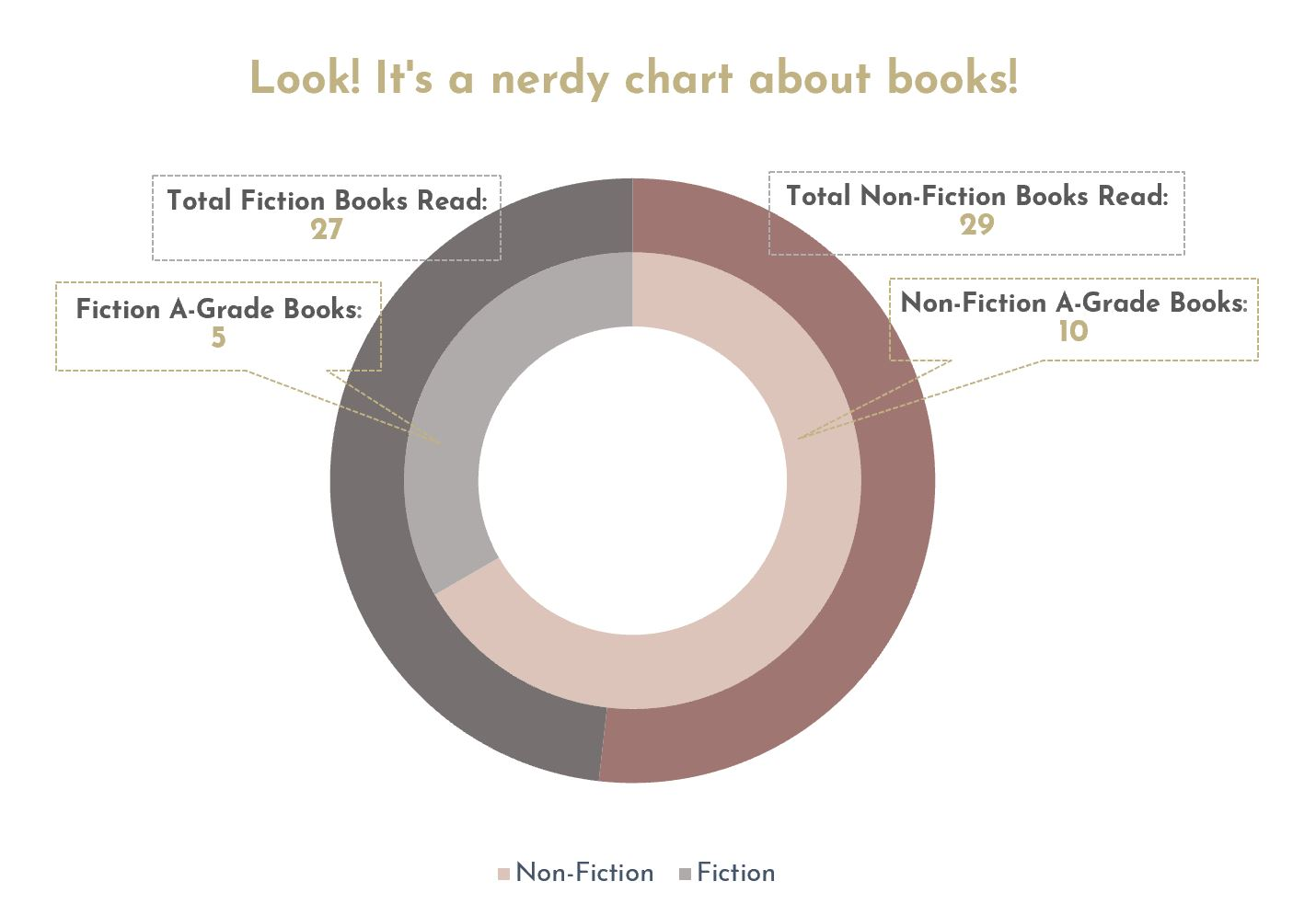 Don't you LOVE graphs?